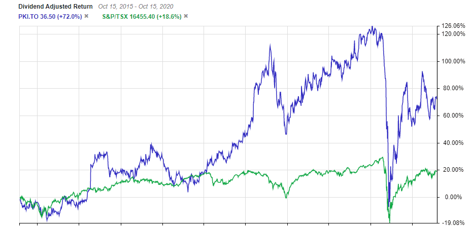 Canadian Oil Stocks - the Best Oil & Pipeline Stocks Today ...