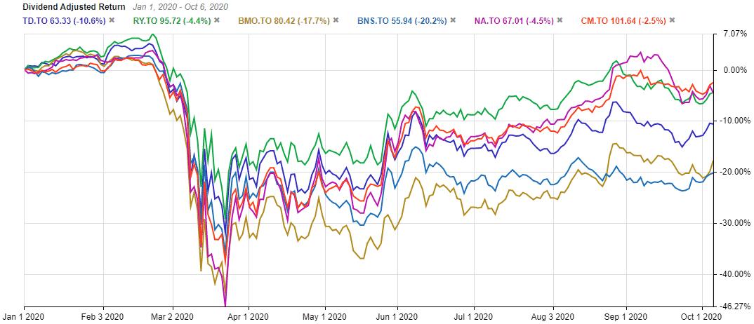 TSE:TD 5 year dividend adjusted returns vs other banks