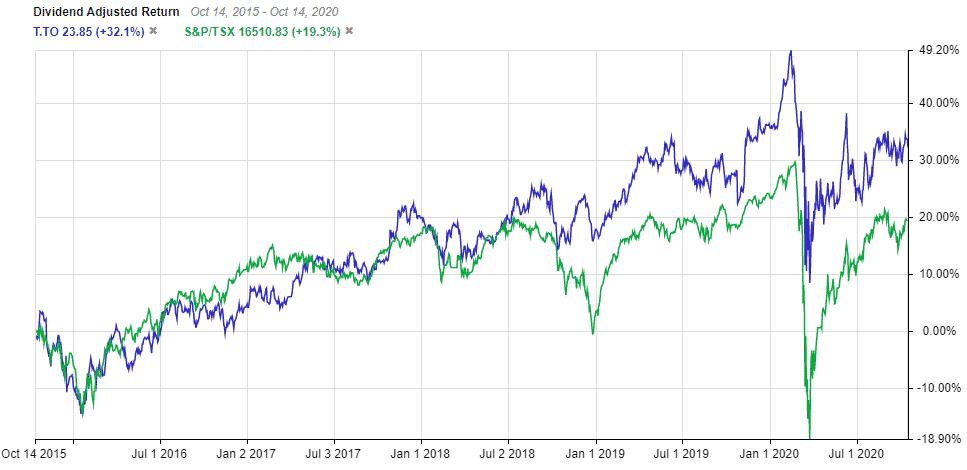 TSE:T Performance vs the TSX