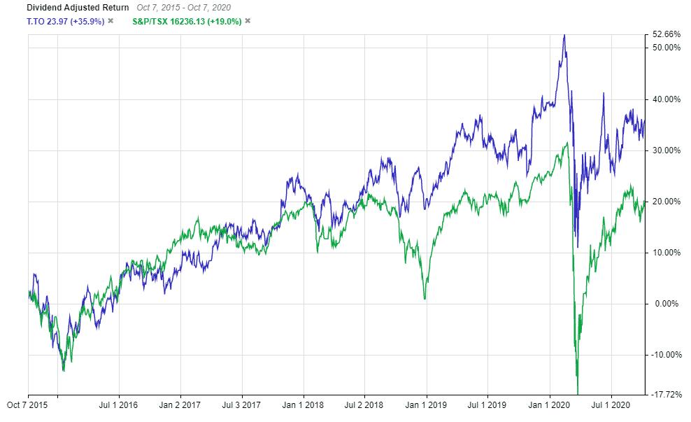 Telus stock performance vs the TSX