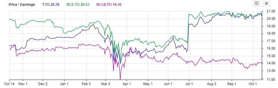 Telus TSE:T Price to earnings vs BCE and RCI.B