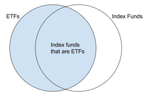ETFs Vs Index Funds Venn Diagram