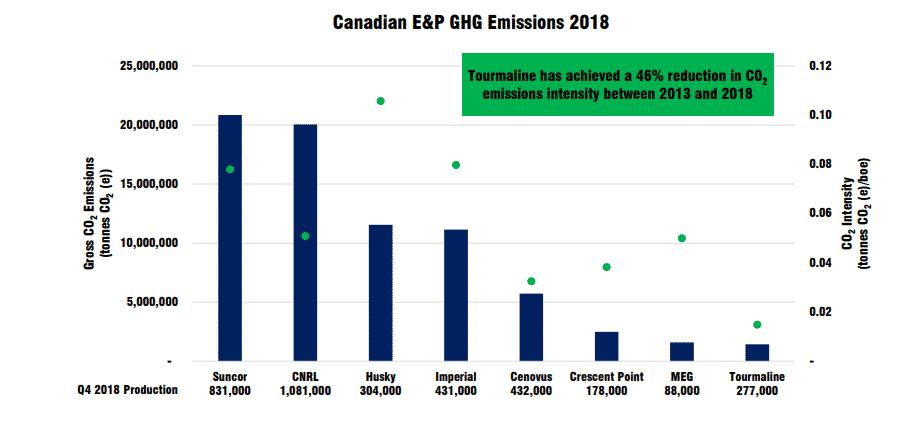 TSE:TOU Tourmaline Oil Greenhouse Gas
