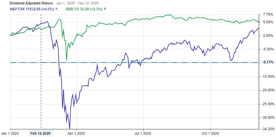 Bond Index Vs TSX
