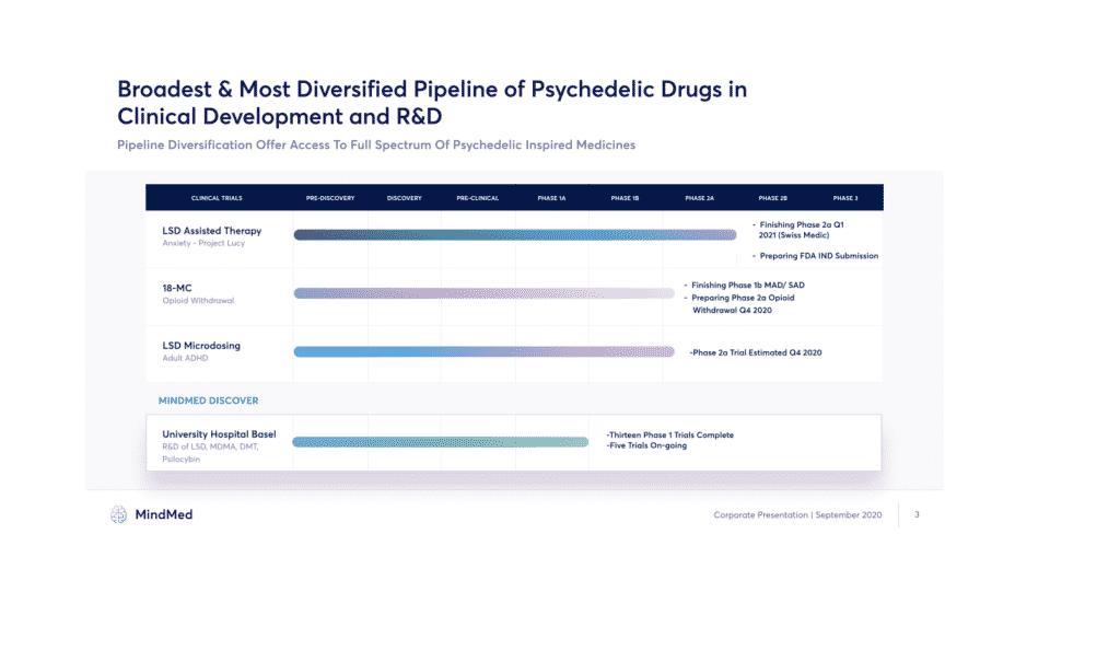 Mind Medicine Drug Pipeline