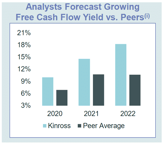 Kinross TSE:K Free Cash Flow Yield