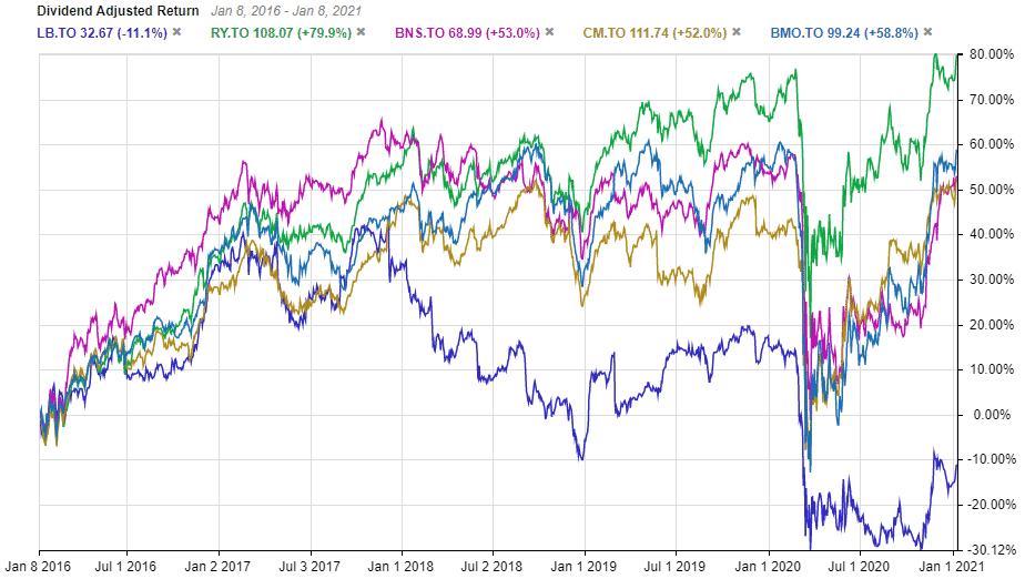 Laurentian bank stock
