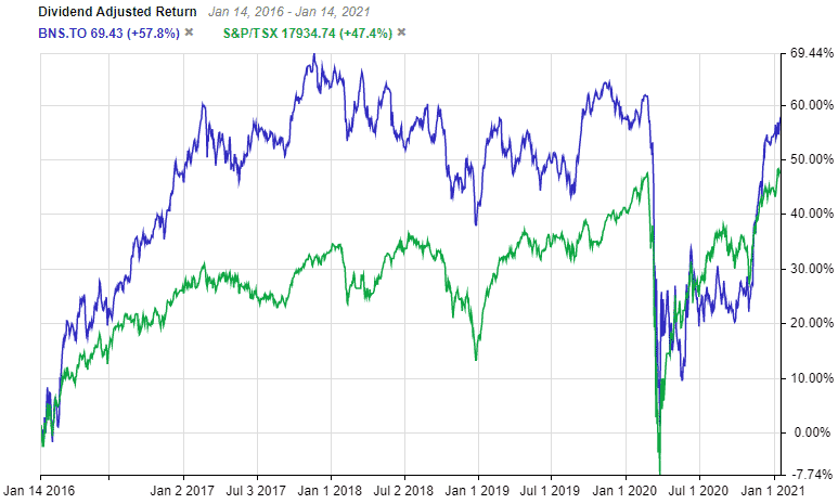 TSE:BNS 5 Year Returns Vs TSX