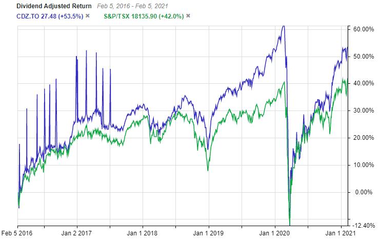 CDX Index Fund 5 Year Vs TSX