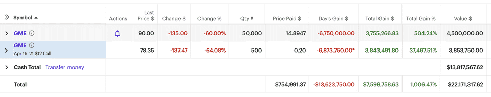 GameStop GME Stock Value