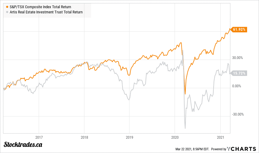TSE:AX-UN Vs TSX Returns