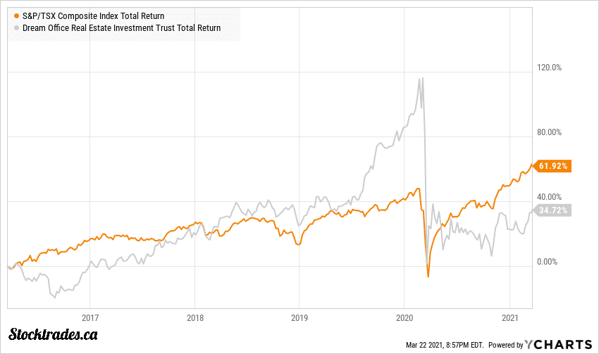 TSE:D-UN Vs TSX Returns