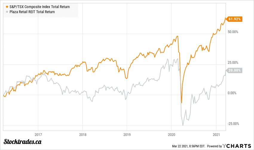 TSE:PLZ.UN Vs TSX Index