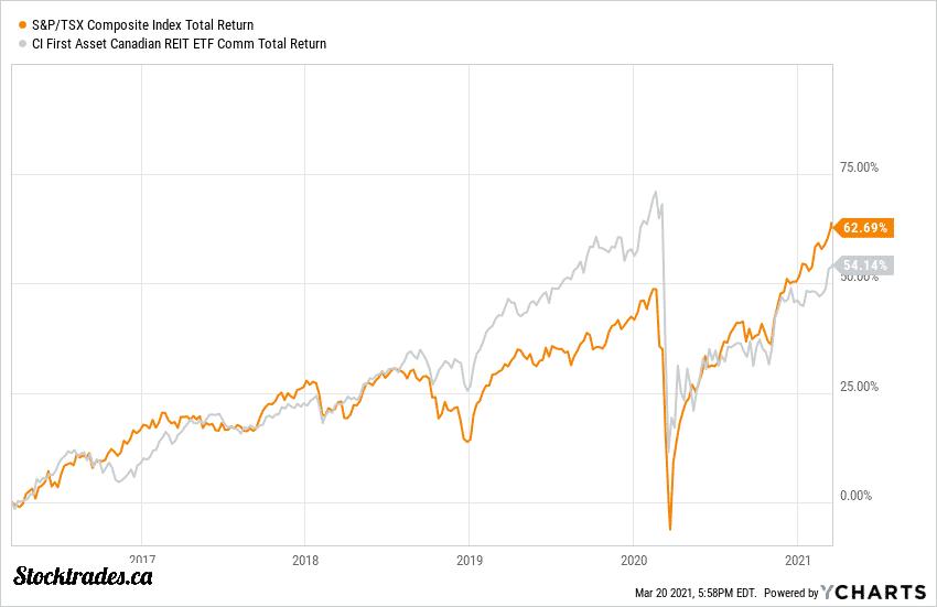 TSE:RIT Vs TSX Index Returns