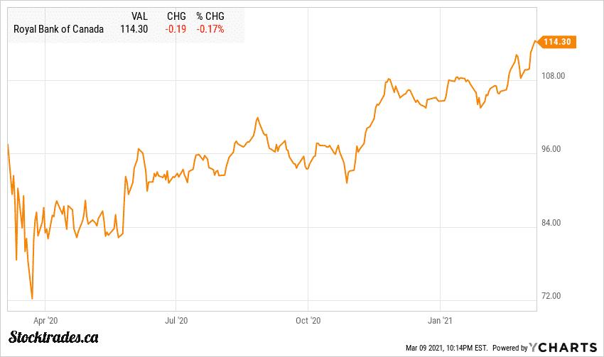 Royal Bank TSE:RY Chart