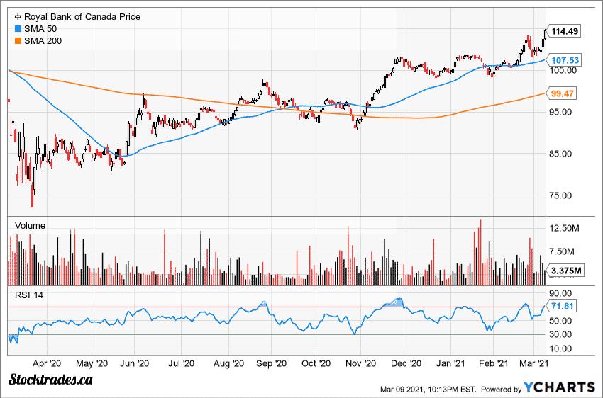 TSE:RY Overbought Chart