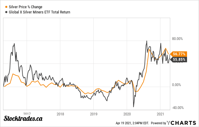 SIL Silver ETF Vs Price of Silver 5 Year
