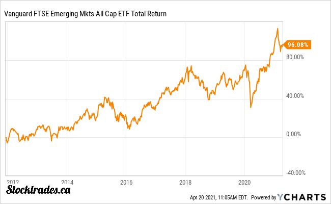 TSE:VEE Vanguards Emerging Markets ETF