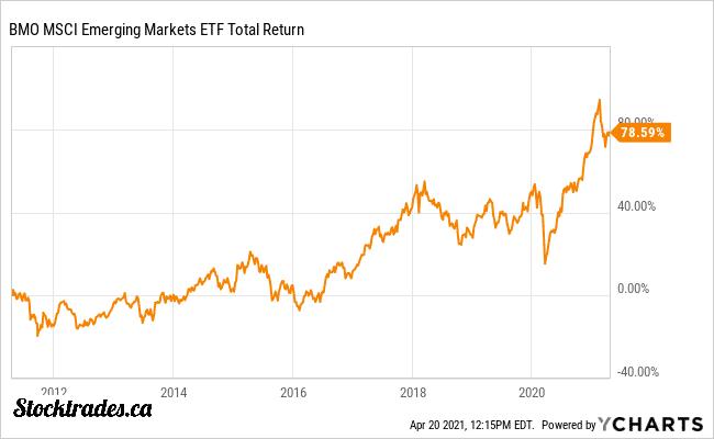BMO Emerging Market ETF in Canada Performance