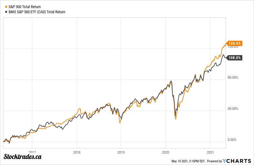 TSE:ZSP Returns Vs S&P 500