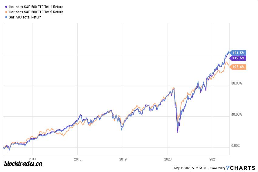 TSE:HXS Vs S&P 500 5 year returns