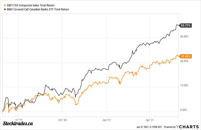 TSE:ZWB Vs TSX Index