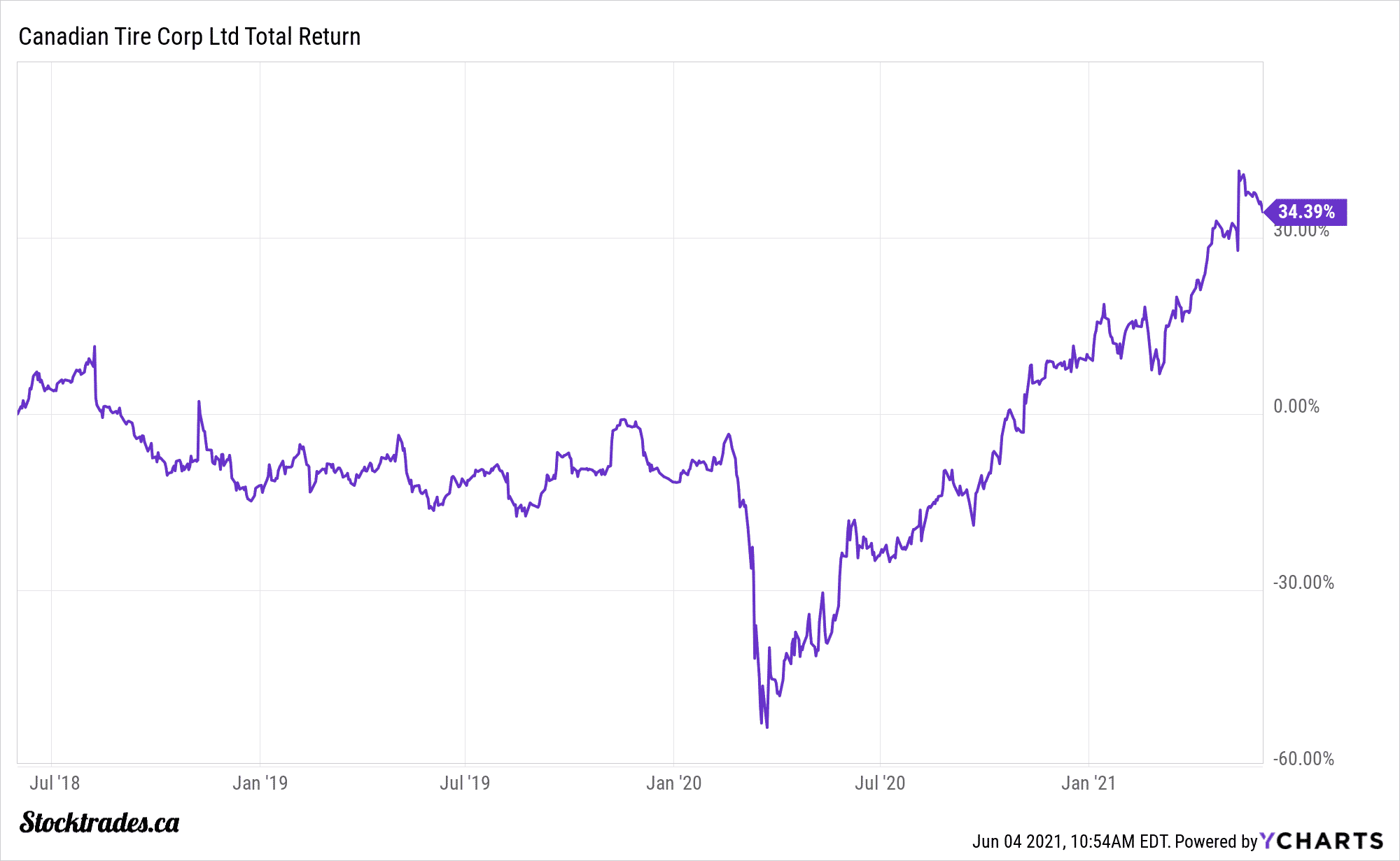 canadian tire stock