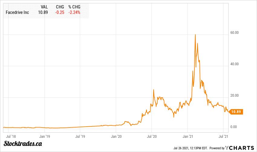 TSEV:FD Chart