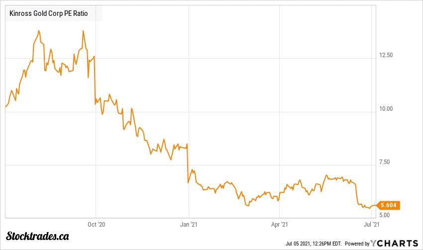 TSE:K Kinross Gold Price to Earnings