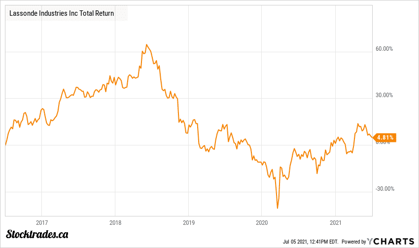 Lassonde LAS.A Stock