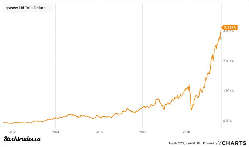 TSE:GSY Goeasy Stock Chart