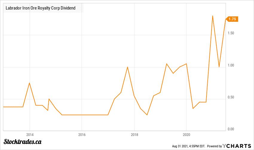 TSE:LIF Dividend Chart