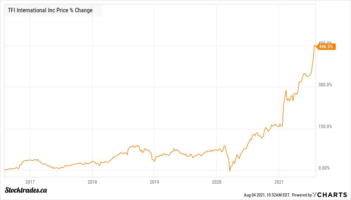 TSE:TFII Stock price 5 year