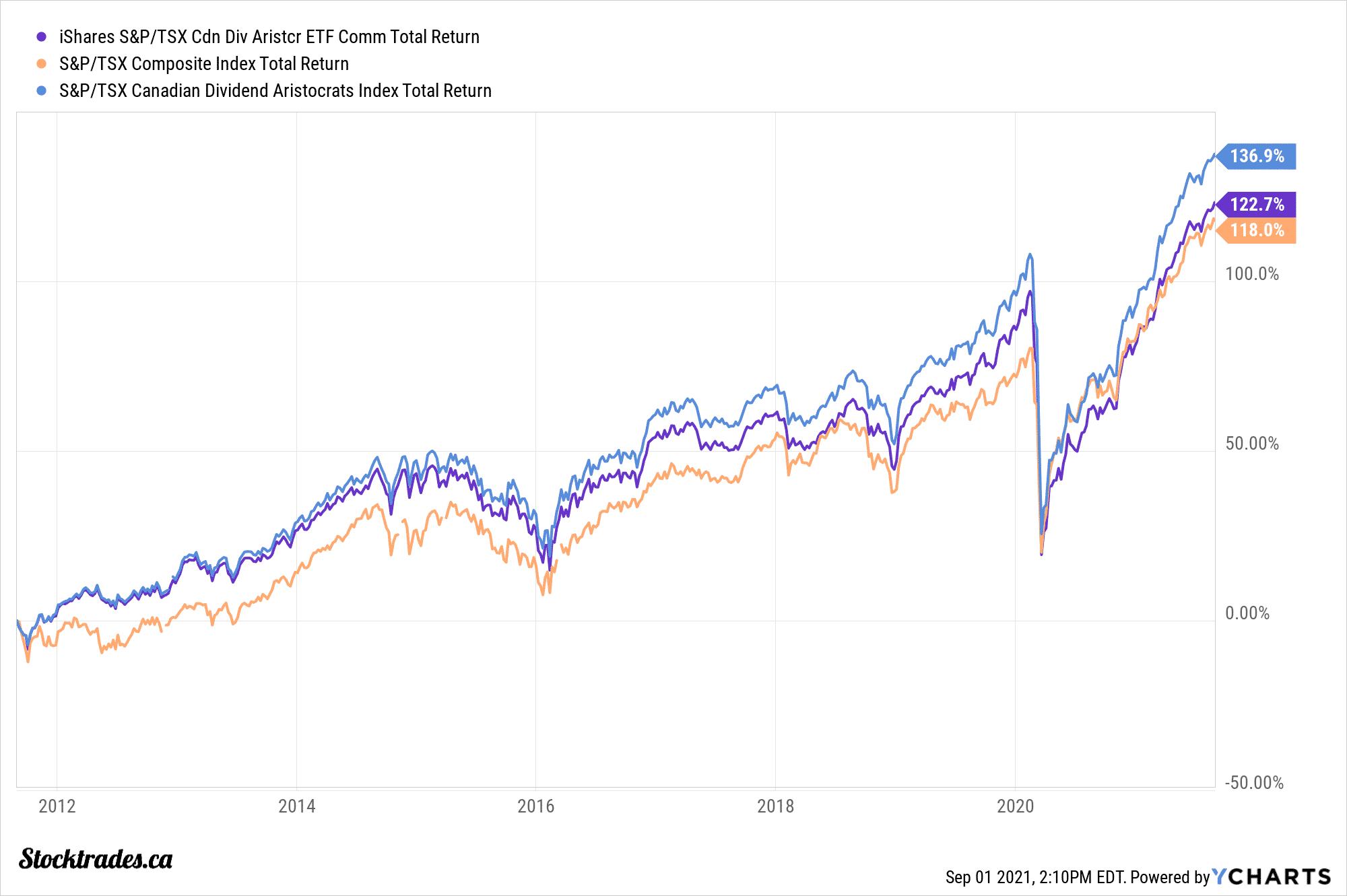 Canadian Dividend Aristocrat ETF CDZ Returns vs TSX