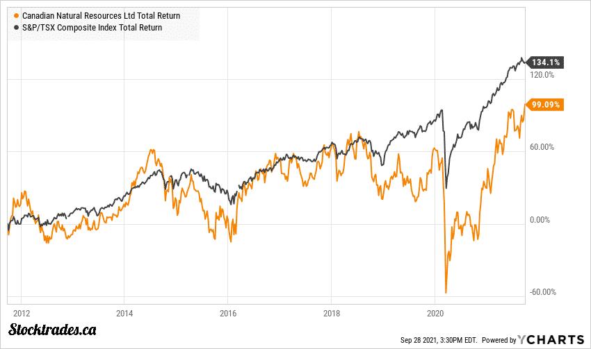 TSE:CNQ Vs TSX Index