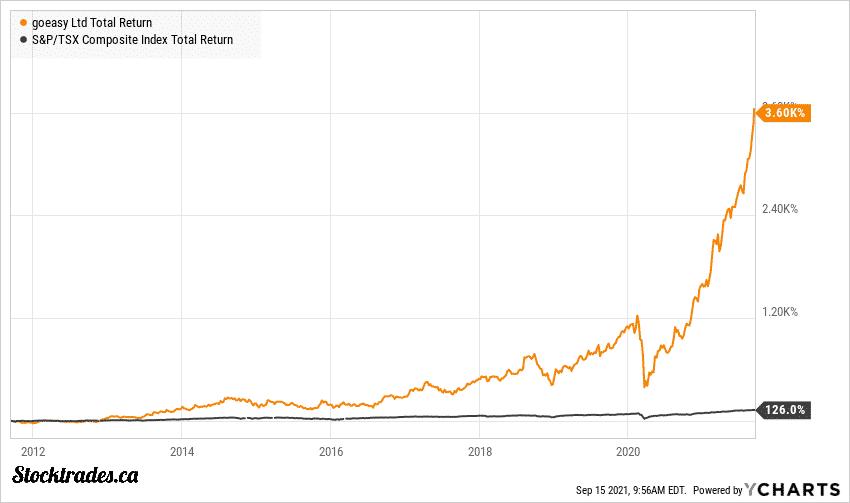 TSE:GSY vs TSX Index